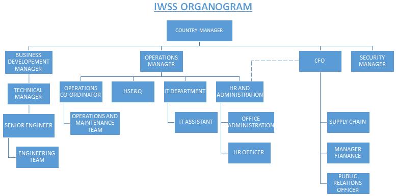 managment profile